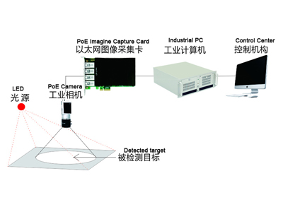 Machine Vision Solution: LR-LINK Stunning Vision China 2018 with its PoE Network Card
