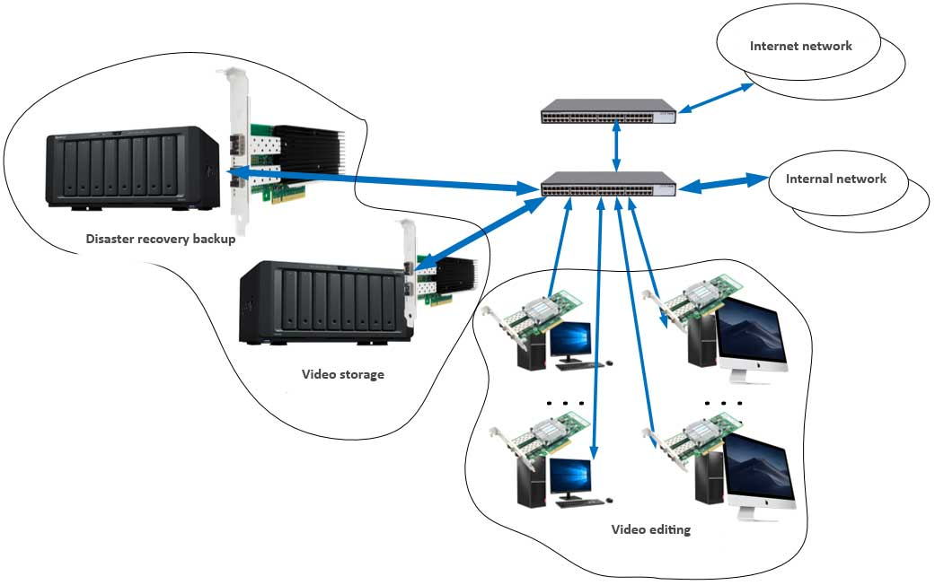 Optical Fiber Network Card Helps The Development of Film & Television Industry