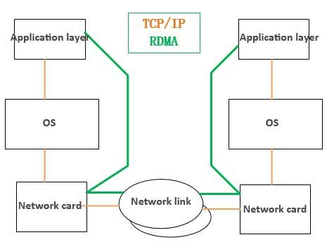Briefly on The Application of Ethernet RDMA Network Card