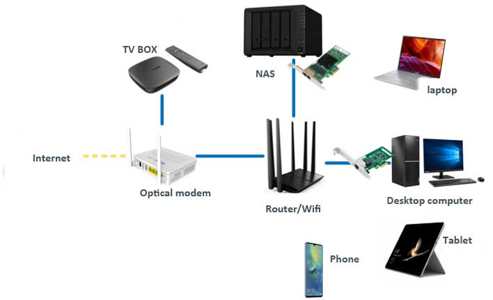 Application of Professional Ethernet Card in Civil Network