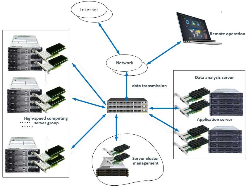 For Big Data Storage: 10G Optical Fiber Network Card