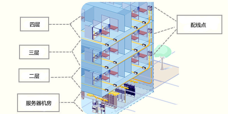 the fiber-to-the-desktop (fttd) network can be divided into three areas for  wiring: server room wiring, office area wiring and desktop wiring